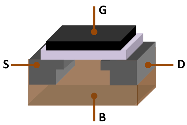 Classification of Power Semiconductors - MOSFET Structure