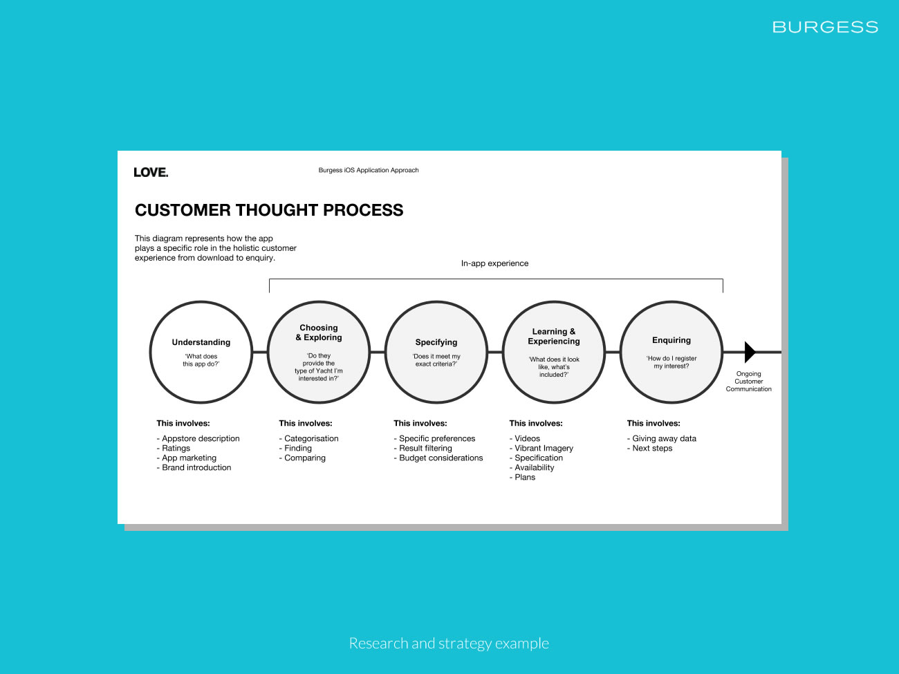 Picture of research doc customer thought process
