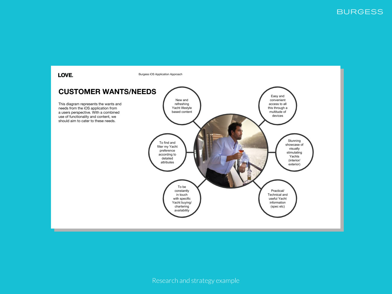 Picture of customer wants and needs diagram