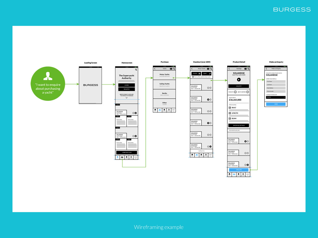 Picture of mobile wireframes user flows