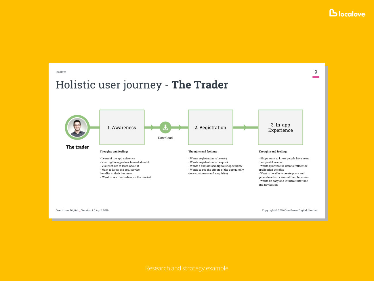 Picture of user journey map