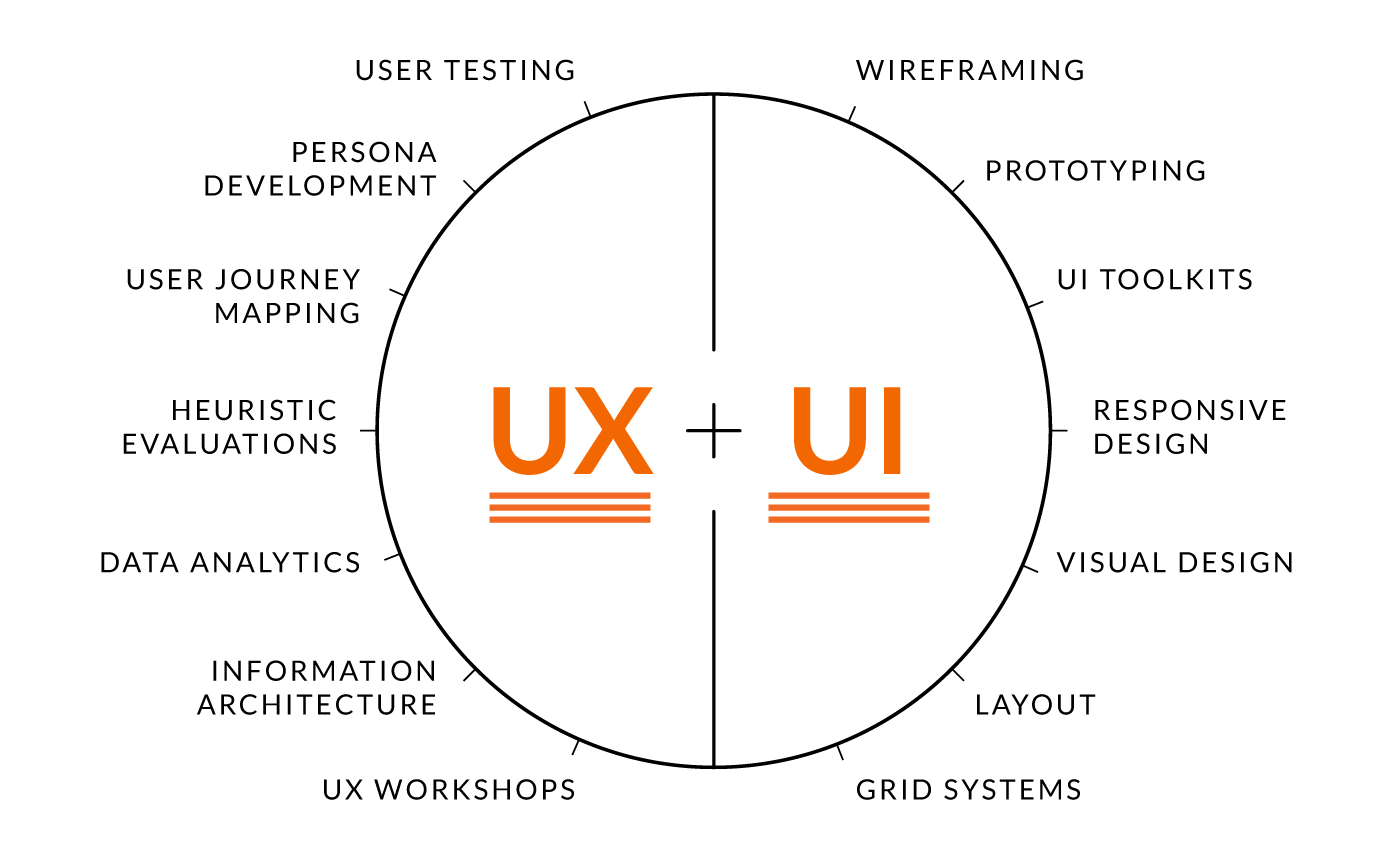 UX Design Diagram