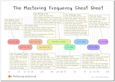 Free frequency cheat sheet pdf