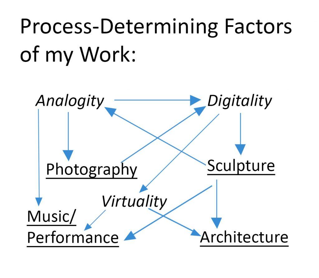 Process-Determining Factors