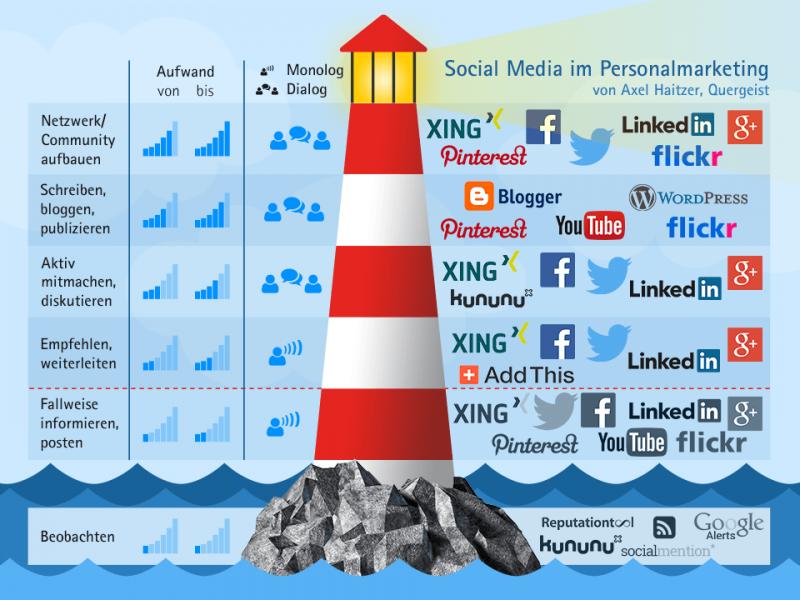 Social Media im Personalmarketing