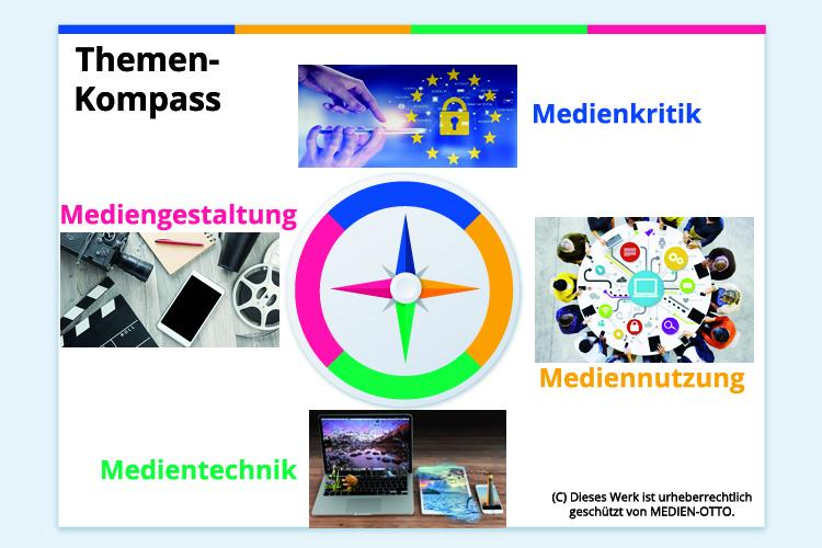 Themen-Kompass von MEDIEN-OTTO
