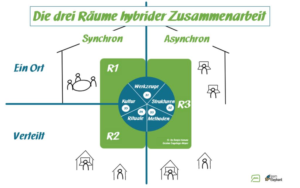 Hybrides Arbeiten - erfolgreich gestalten mit dem 3 Raum Modell