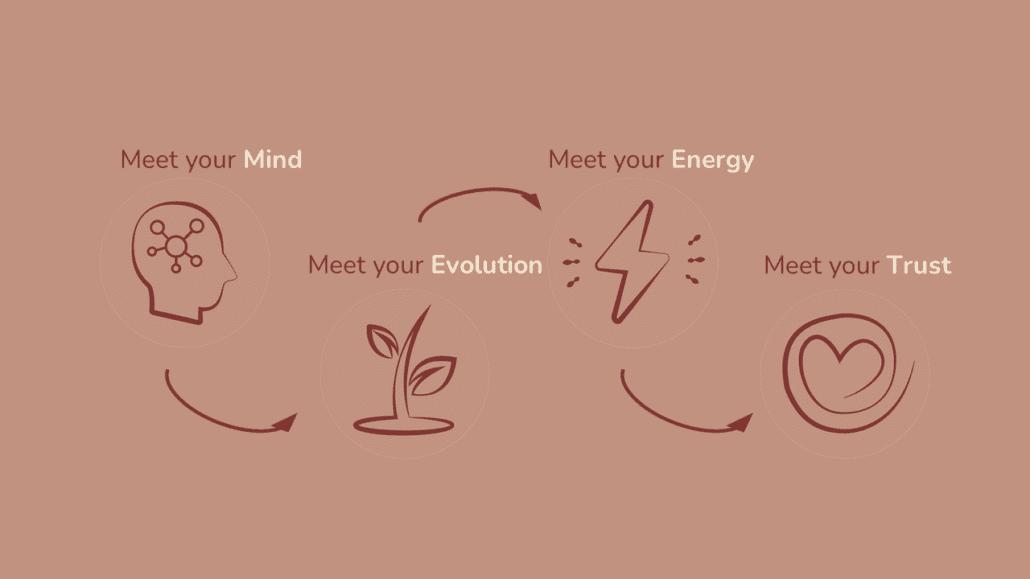 omgaan met verandering-meet your mind.jpg