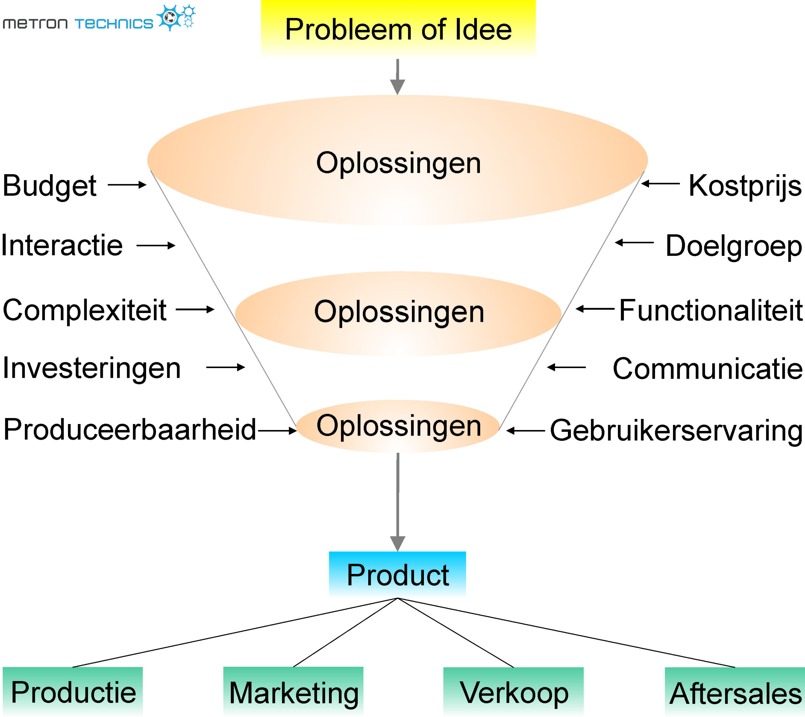 Wat is productontwikkeling ?