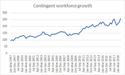 Graph showing rise in contingent workforce over 2 decades