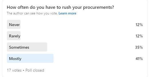 Procurement Poll