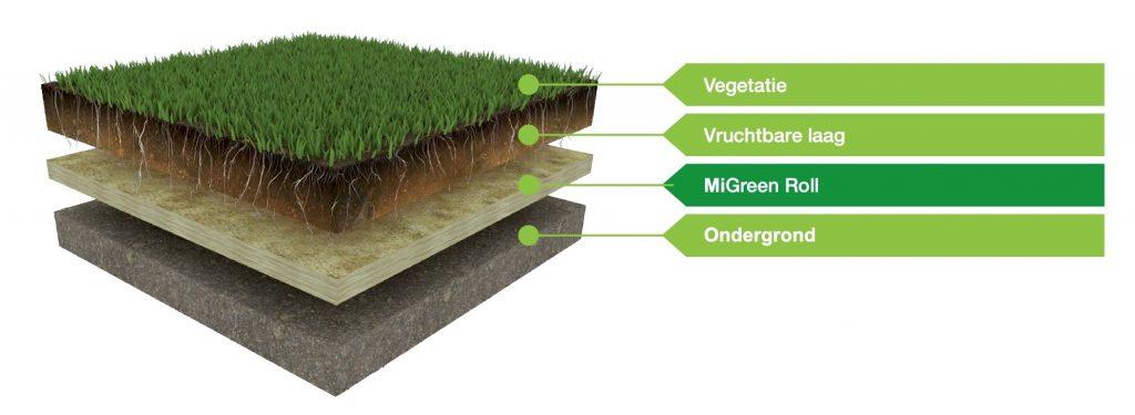 Inbouwprincipe Green Rolls voor een groen gazon