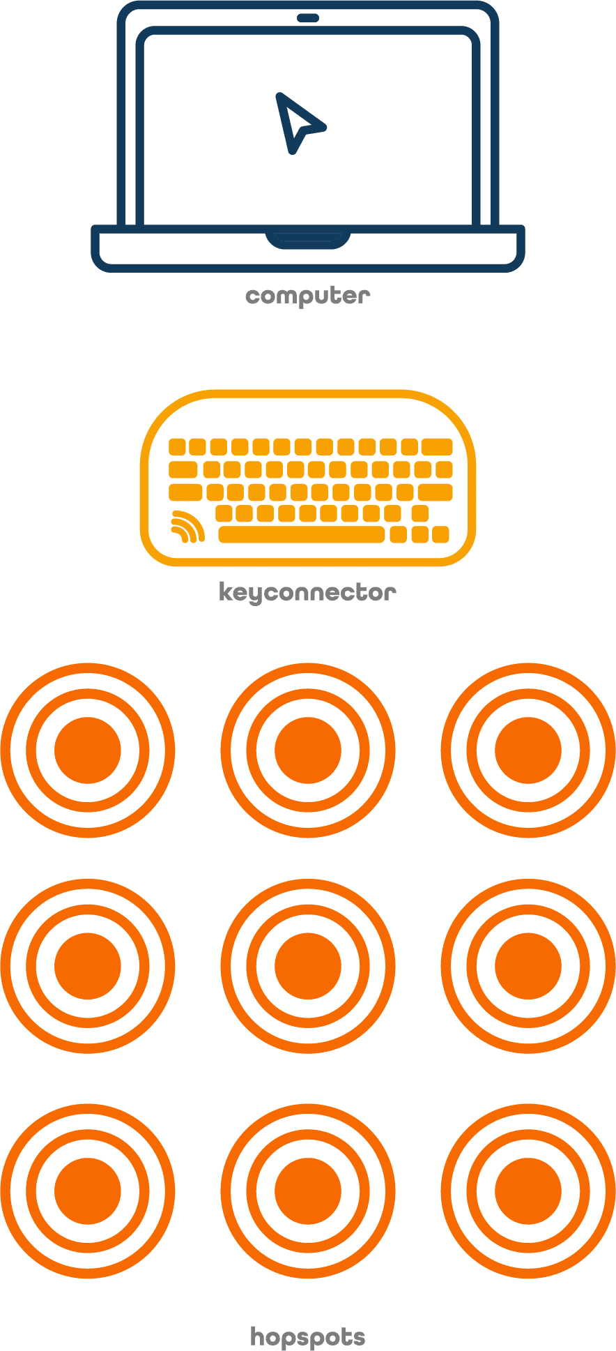 Materialer: Computer, key:connector og 9 Hopspots