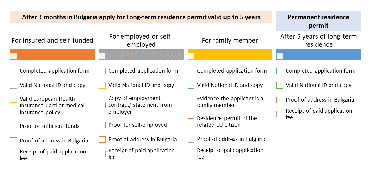 Bulgarian residence permit