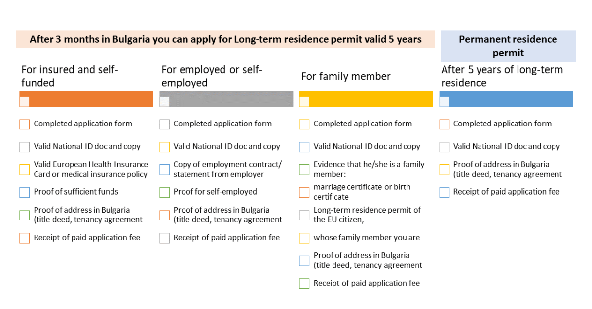 Permit for EU citizens