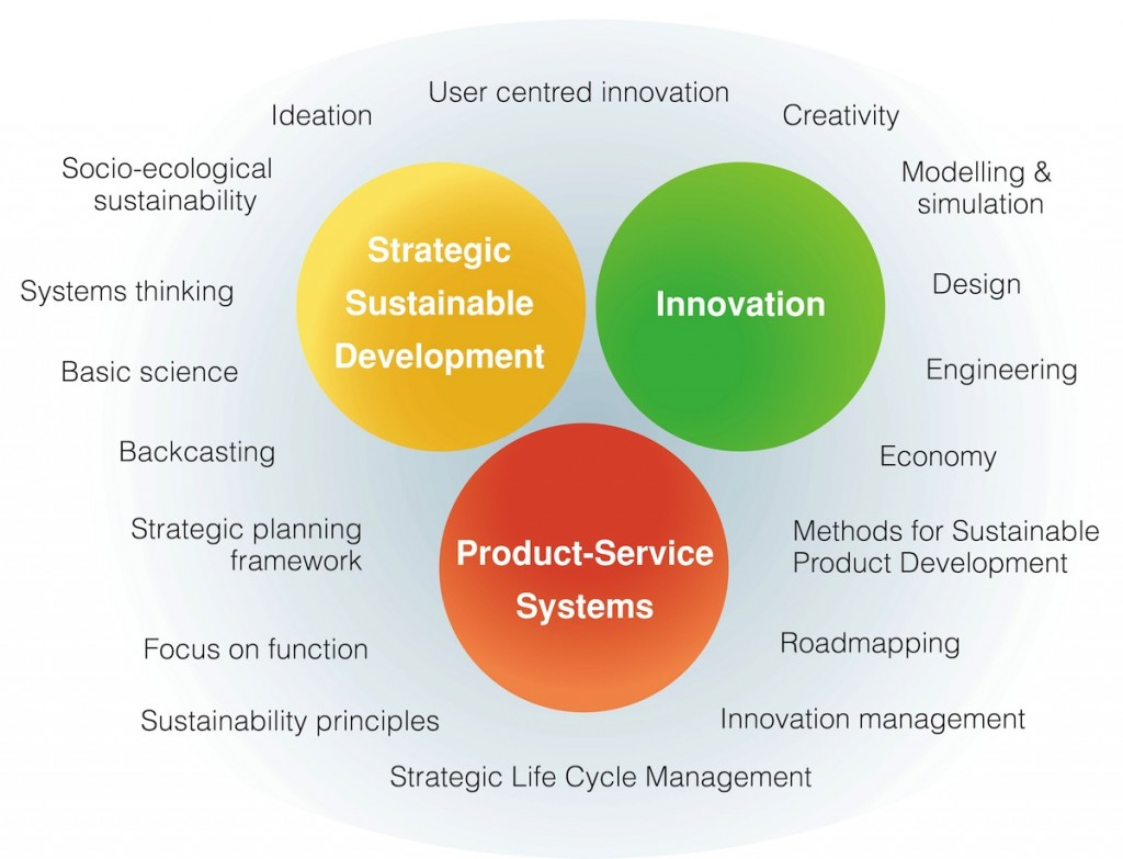 MSPI have cornerstones in Innovation, Strategic Sustainable Development, and Product-Service Systems.