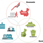 Methods for Sustainable Product- and Service Development