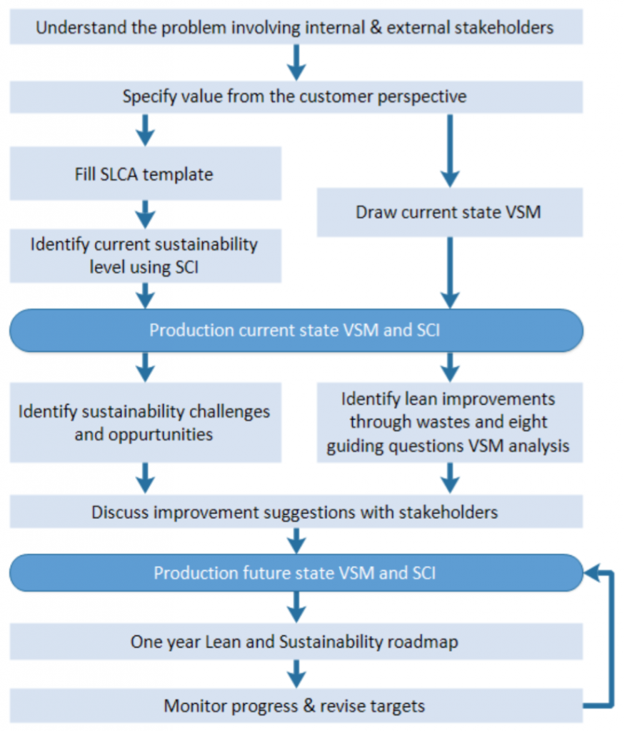 Lean and Sustainable production roadmap development guidelines
