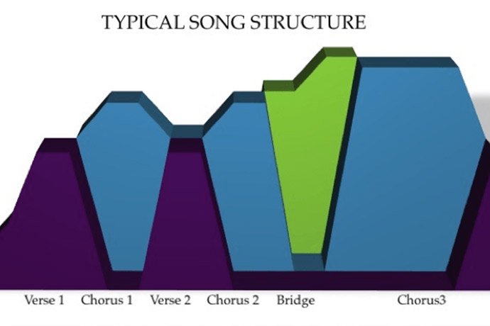 mr hp bb song structure