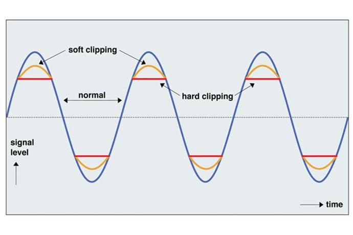 tonstudio mr blog ab der klirrfaktor soft clipping vs hard clipping