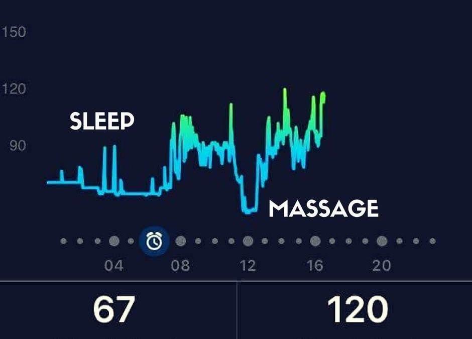Friskvårdsbidrag och massage