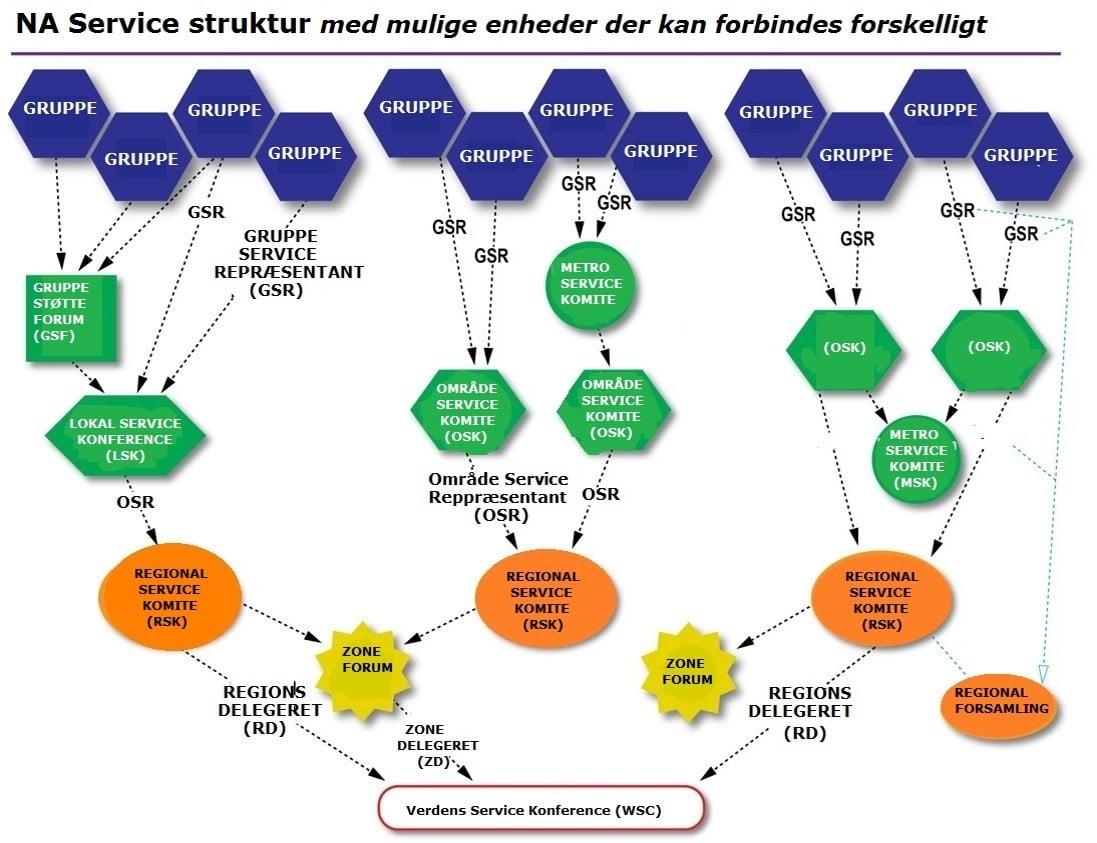 Servicestruktur