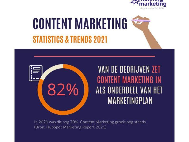 content marketing statistics en trends 2021