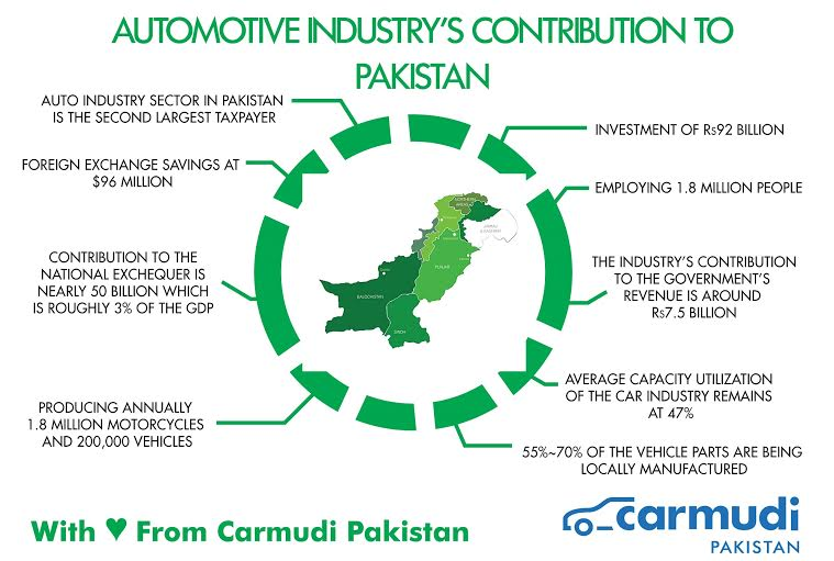 The Automotive Industry's Contribution to Pakistan