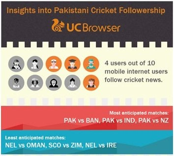UC Browser report shows how cricket reshapes mobile users behaviors