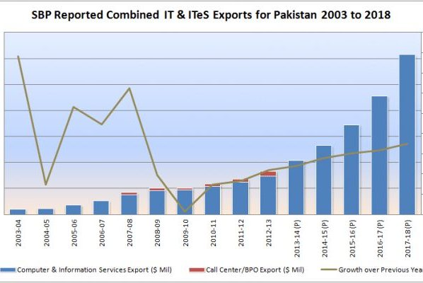 $6 Billion Exports Targeted By Pakistan Till 2020