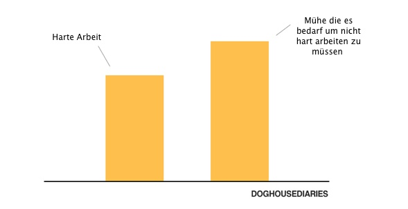hard work info graphic doghouasediaries de