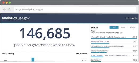 screenshot analytics.usa.gov