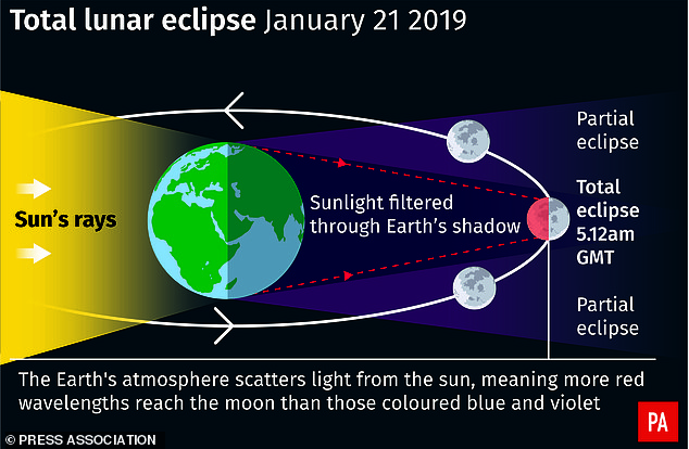 The entire eclipse lasts for more than five hours, ending at 7:48 am. The peak of the eclipse will occur at approximately 5:12am GMT for viewers in the UK and it will be widely viewable across the western hemisphere (pictured)