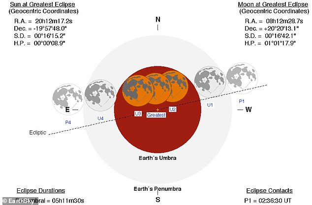 From start to finish, the umbral lunar eclipse will last just over three and-a-half hours, with totality accounting for roughly an hour of this time, according to EarthSky. This is when the moon sits in the shadow of our planet, taking on a reddish hue as a result of light scattering