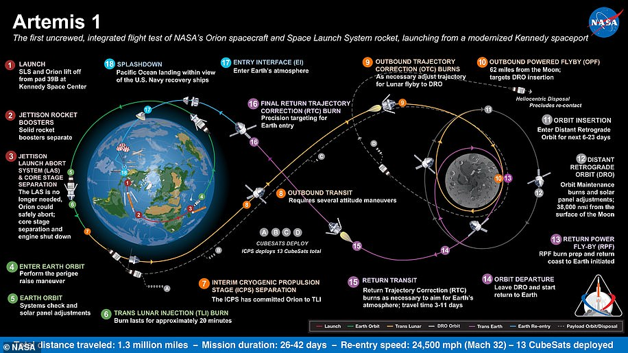 Artemis 1, formerly Exploration Mission-1, is the first in a series of increasingly complex missions that will enable human exploration to the Moon and Mars. This graphic explains the various stages of the mission
