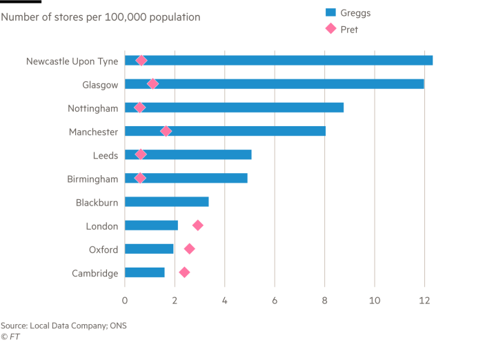 Bar chart showing Greggs vs Pret stores (Lex)
