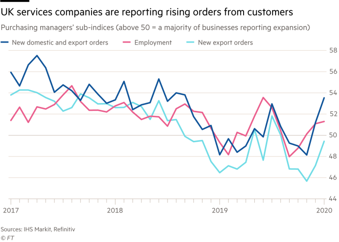 Chart showing UK services companies are reporting rising orders from customers