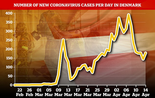 New cases of coronavirus in Denmark have generally been falling, although a slight climb was recorded between April 12 and 14