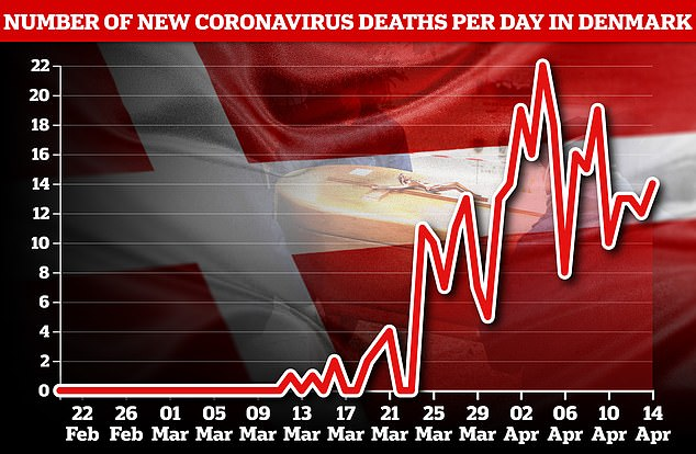 A total of 299 deaths have been recorded in Denmark