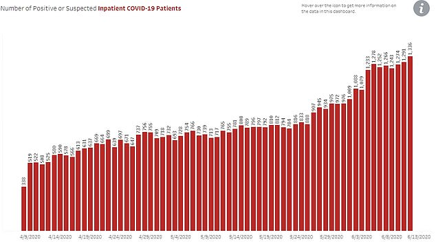 Hospitalizations continue to climb in Arizona, but Dr Butler said that increasing cases in some states did not appear to be leading to increasing hospitalizations in the US