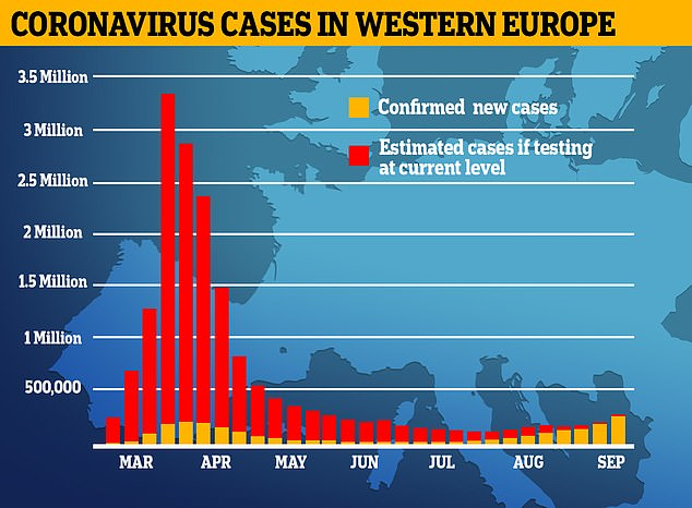 Some 300,000 people are being diagnosed with the disease on the continent every week, but scientists estimate that figure was at least 3million back in April. Only 200,000 positive tests were being recorded weekly in spring because of a lack of testing, meaning millions of actual cases went missing