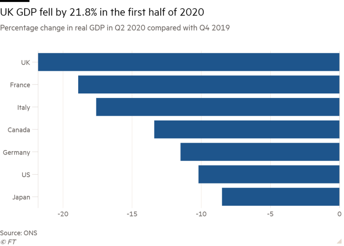 Bar chart of  Percentage change in real GDP in Q2 2020 compared with Q4 2019 showing UK GDP fell by 21.8% in the first half of 2020