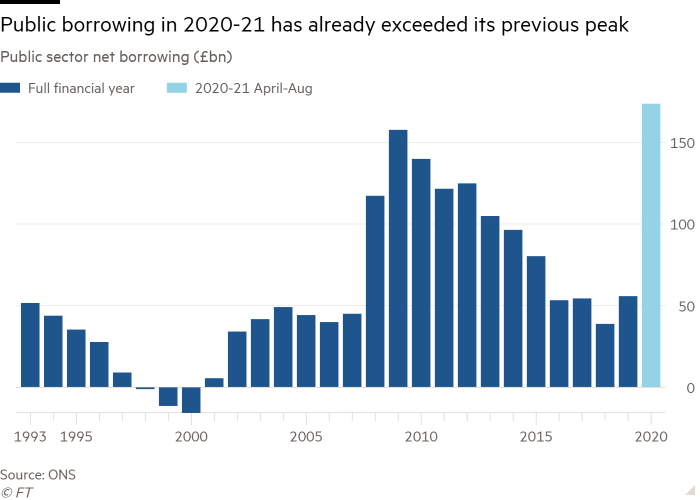 Column chart of Public sector net borrowing (£bn) showing Public borrowing in 2020-21 has already exceeded its previous peak
