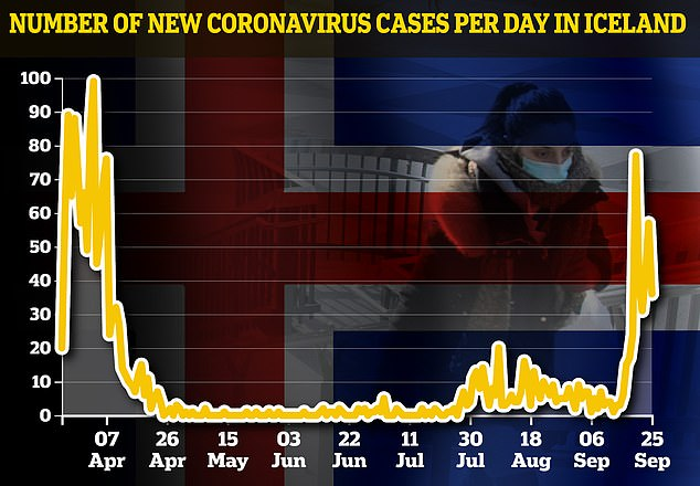 Iceland has seen its largest spike in coronavirus cases since the spring after an outbreak in Reykjavik, leading Britain to strike the country off its 'travel corridor' list