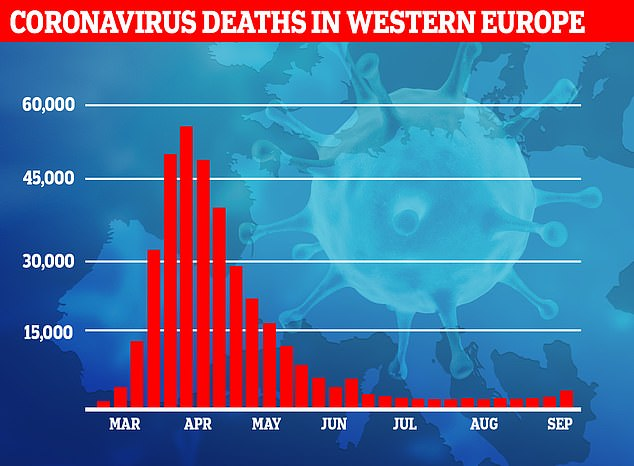 The number of deaths from Covid-19 across Europe remains relatively low compared with the peak in spring, despite cases spiking again.Nothing significant has changed about the virus itself and there is no evidence that it has mutated to become less deadly. Instead, doctors are getting better at treating Covid-19 and those who are vulnerable are now switched on to the disease's lethality