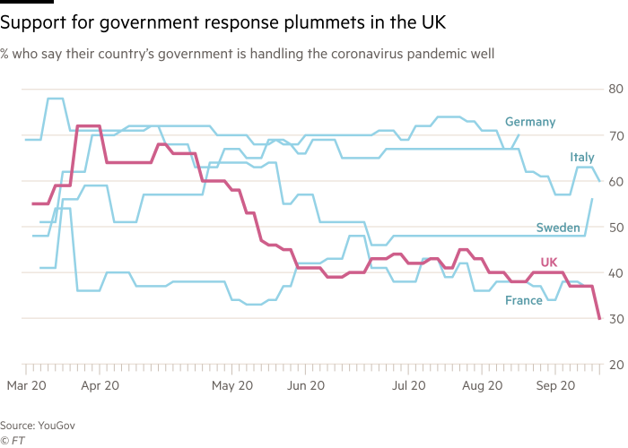 Chart showing support for government response plummets in the UK. % who say their country's government is handling the coronavirus pandemic well