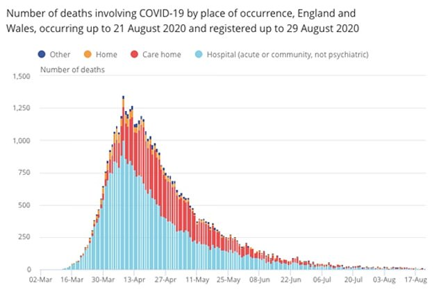 The number of people dying from coronavirus every week has fallen to double digits for the first time in five months.A total of 88 people died from the disease in England and Wales in the week ending August 21