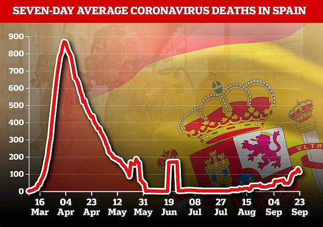 Deaths have also begun climbing in Spain, though are nowhere near levels seen during the first wave, meaning the government has ruled out a second full lockdown - for now