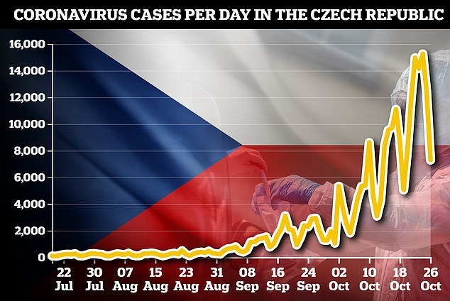 CZECH CASES: The infection rate in the Czech Republic is now the highest of any major country in the world, with an average of more than 12,000 cases per day in a country of 10.7million people