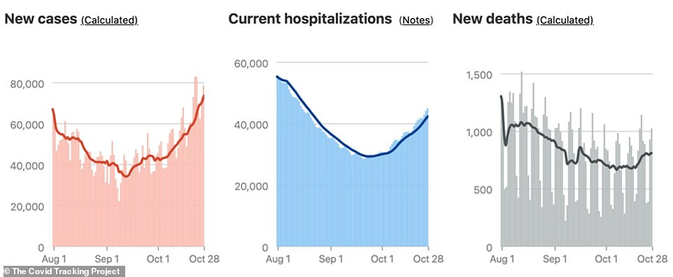 Daily coronavirus cases, hospitalizations and deaths are all on the rise in the US, with the 7-day rolling average number of cases hitting an all-time  high on Wednesday and hospitalizations hitting their highest point since July